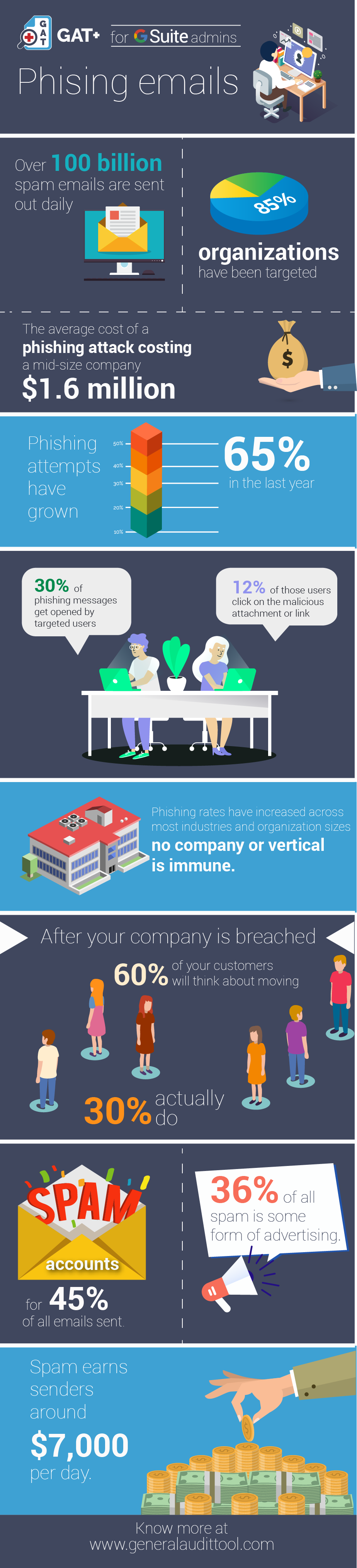 Phishing emails infographic
