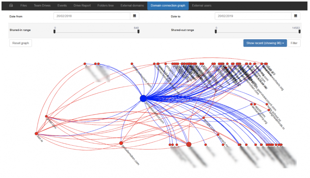 You can check your exposure to other domains using the domain connection graph.